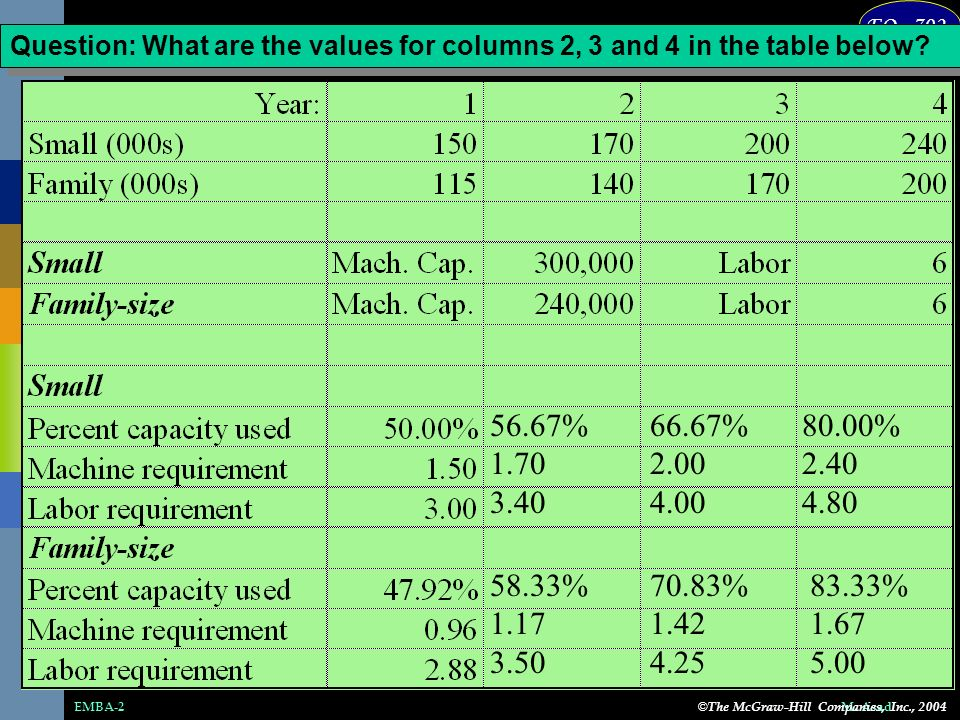 Question: What are the values for columns 2, 3 and 4 in the table below