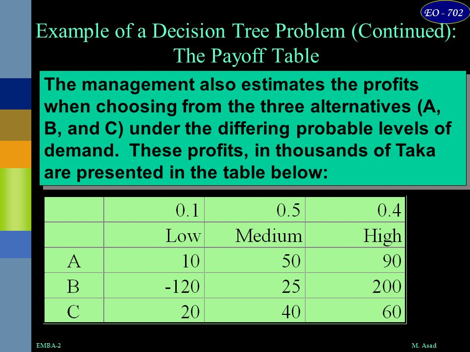 Example of a Decision Tree Problem (Continued): The Payoff Table
