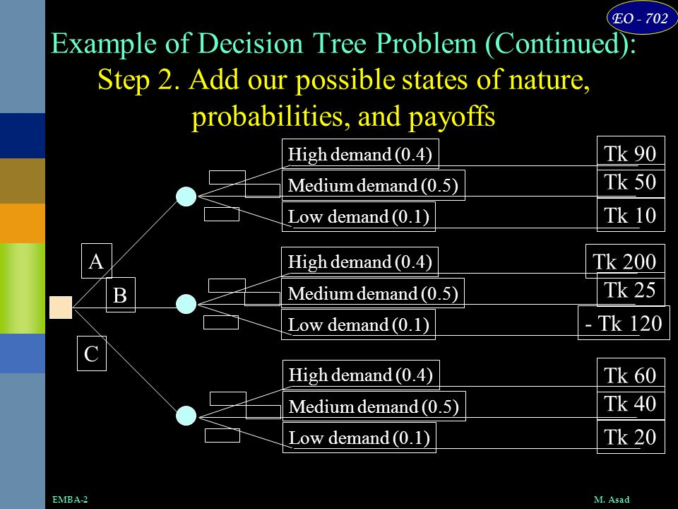 Example of Decision Tree Problem (Continued): Step 2