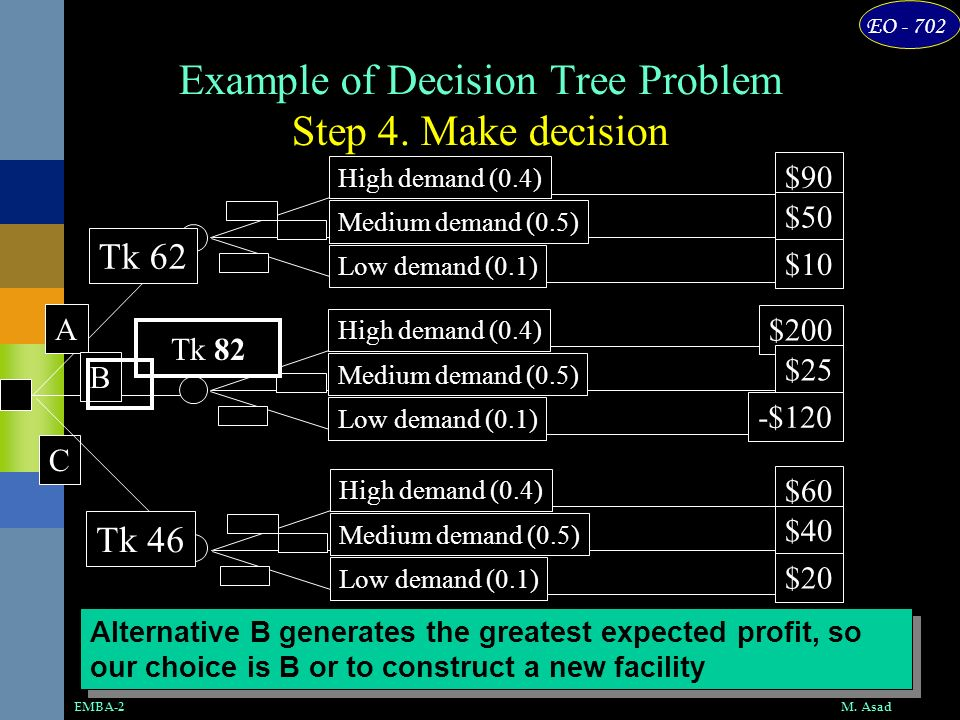 Example of Decision Tree Problem Step 4. Make decision