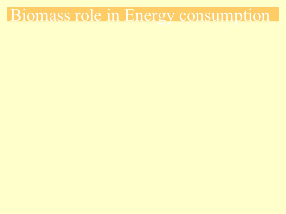 Biomass role in Energy consumption