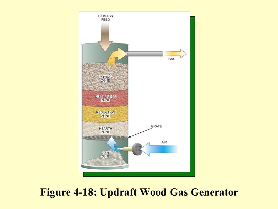 Figure 4-18: Updraft Wood Gas Generator