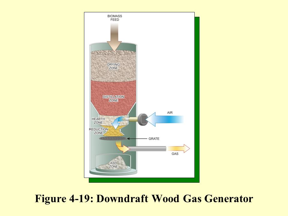 Figure 4-19: Downdraft Wood Gas Generator