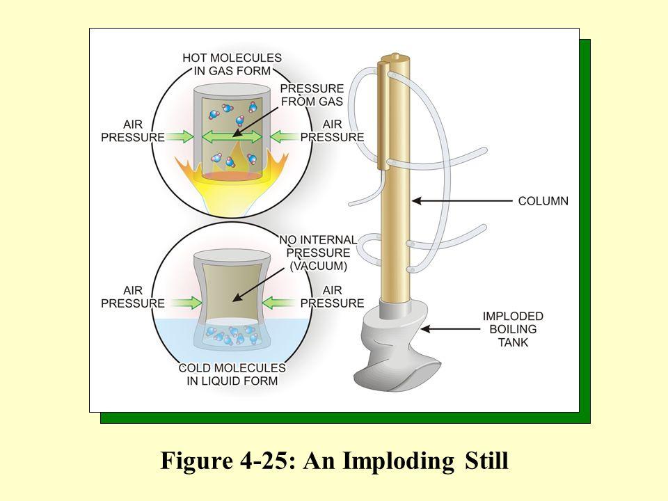Figure 4-25: An Imploding Still