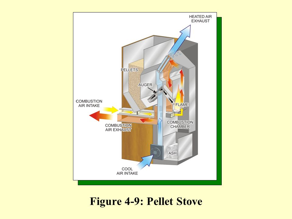 Figure 4-9: Pellet Stove