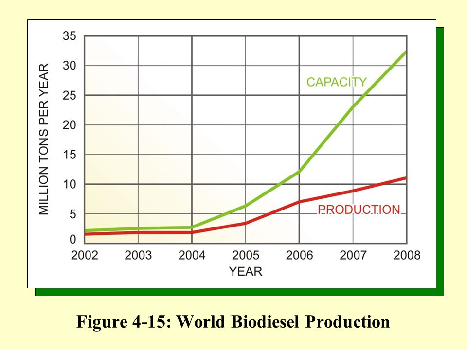 Figure 4-15: World Biodiesel Production