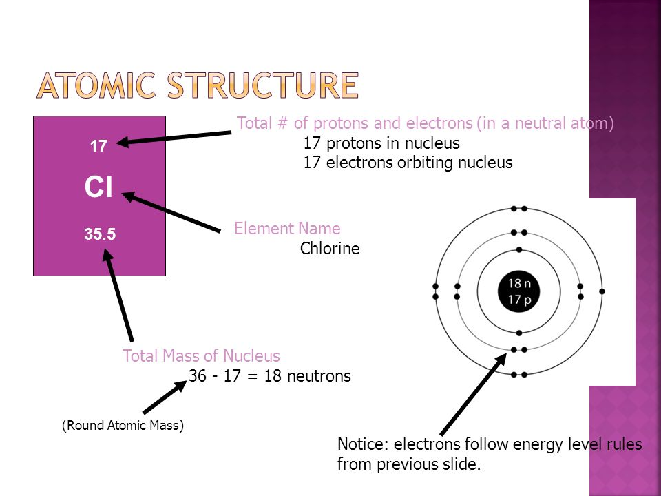 Atomic Structure Total # of protons and electrons (in a neutral atom) 17 protons in nucleus. 17 electrons orbiting nucleus.