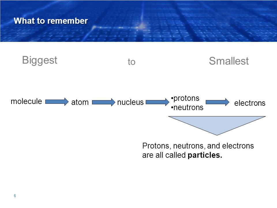 Biggest Smallest to What to remember protons neutrons molecule atom