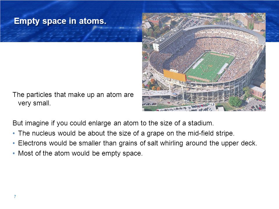 Empty space in atoms. The particles that make up an atom are very small.