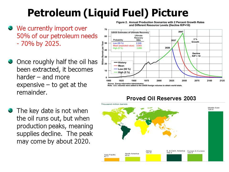 Petroleum (Liquid Fuel) Picture