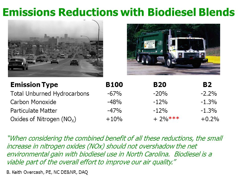 Emissions Reductions with Biodiesel Blends