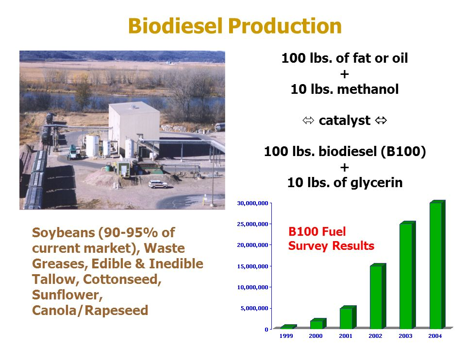 Biodiesel Production 100 lbs. of fat or oil + 10 lbs. methanol