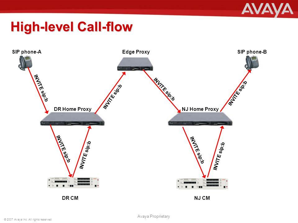 High-level Call-flow SIP phone-A Edge Proxy SIP phone-B INVITE sip:b