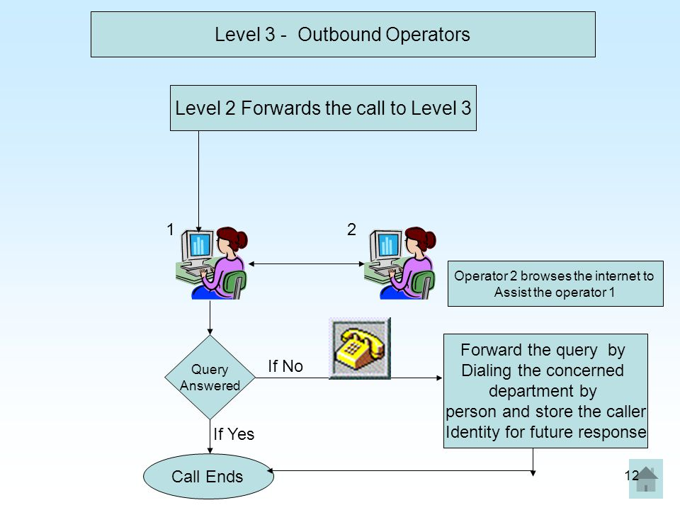 Level 3 - Outbound Operators