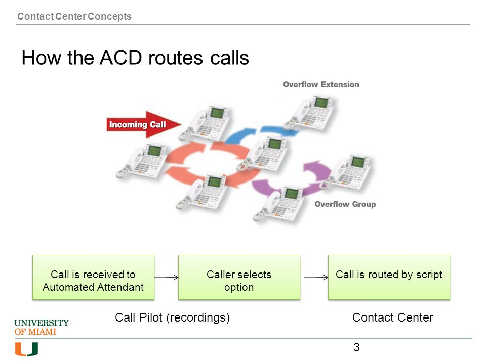 How the ACD routes calls
