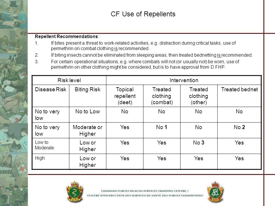 CF Use of Repellents Risk level Intervention Disease Risk Biting Risk