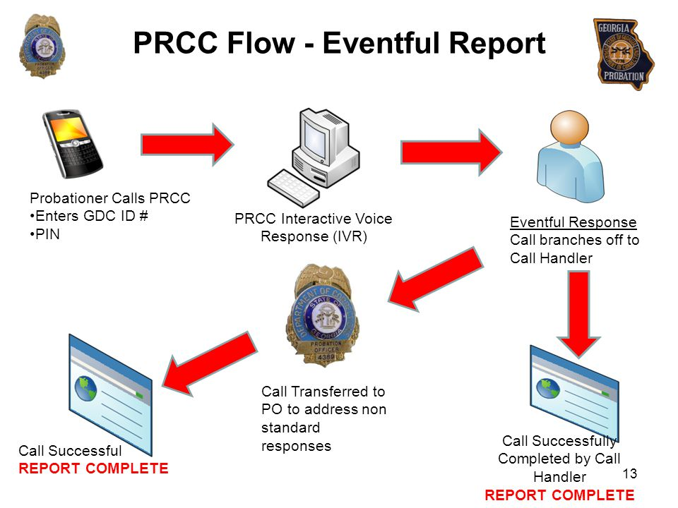 PRCC Flow - Eventful Report