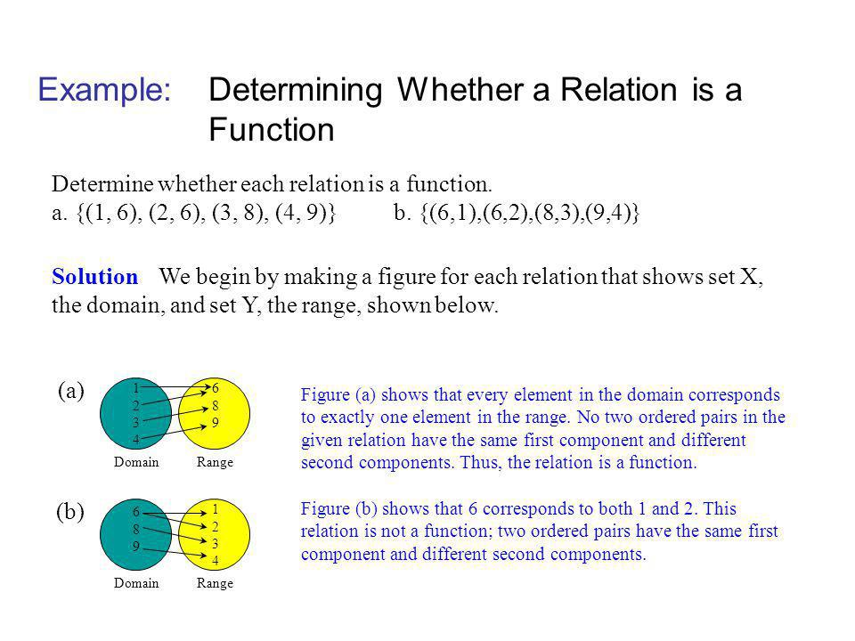 Example: Determining Whether a Relation is a Function