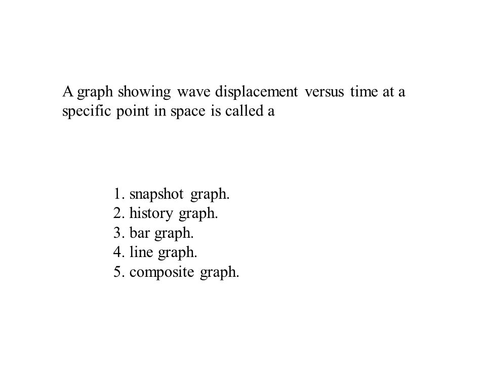 A graph showing wave displacement versus time at a specific point in space is called a