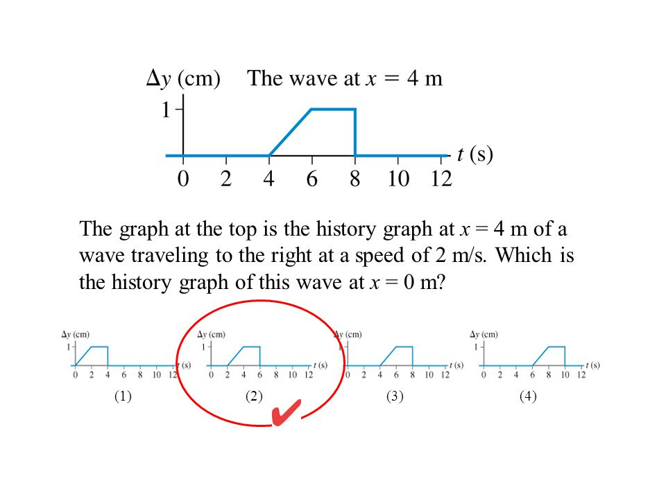 The graph at the top is the history graph at x = 4 m of a wave traveling to the right at a speed of 2 m/s. Which is the history graph of this wave at x = 0 m