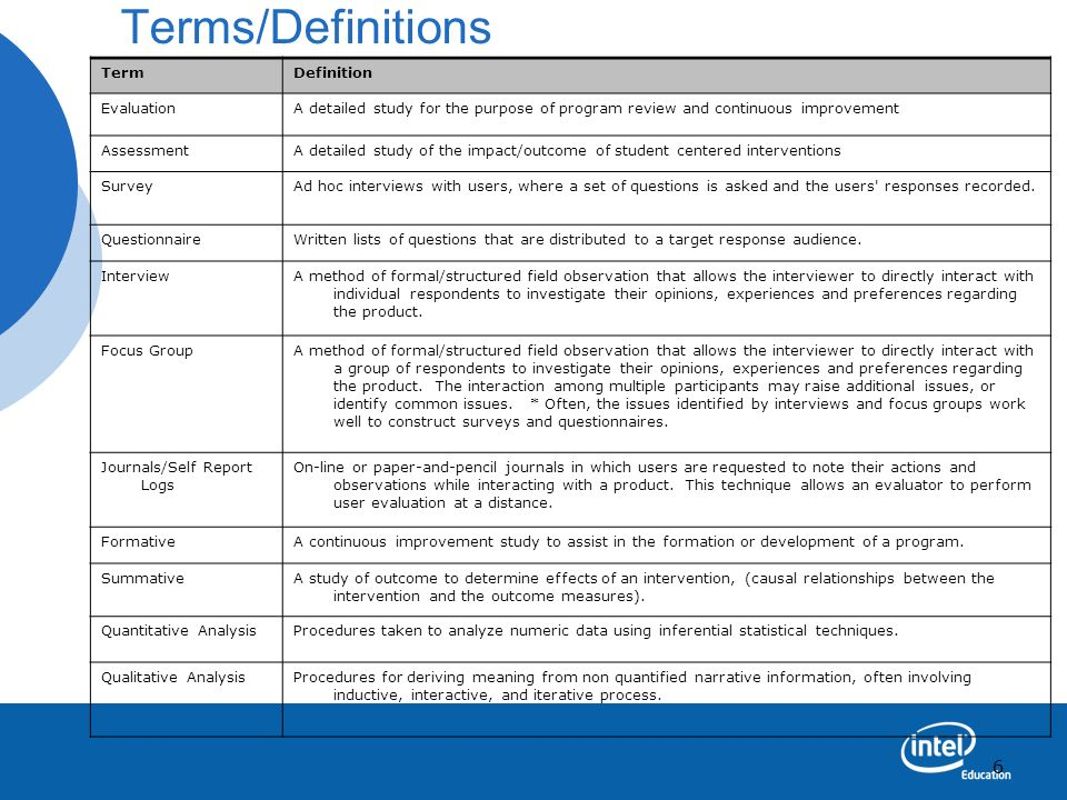 Terms/Definitions Term Definition Evaluation