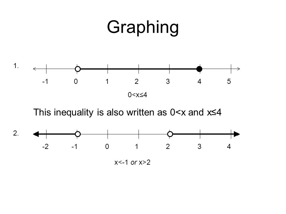 Graphing This inequality is also written as 0<x and x≤4 1. -1 1 2 3