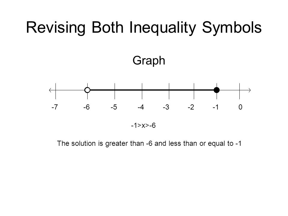 Revising Both Inequality Symbols