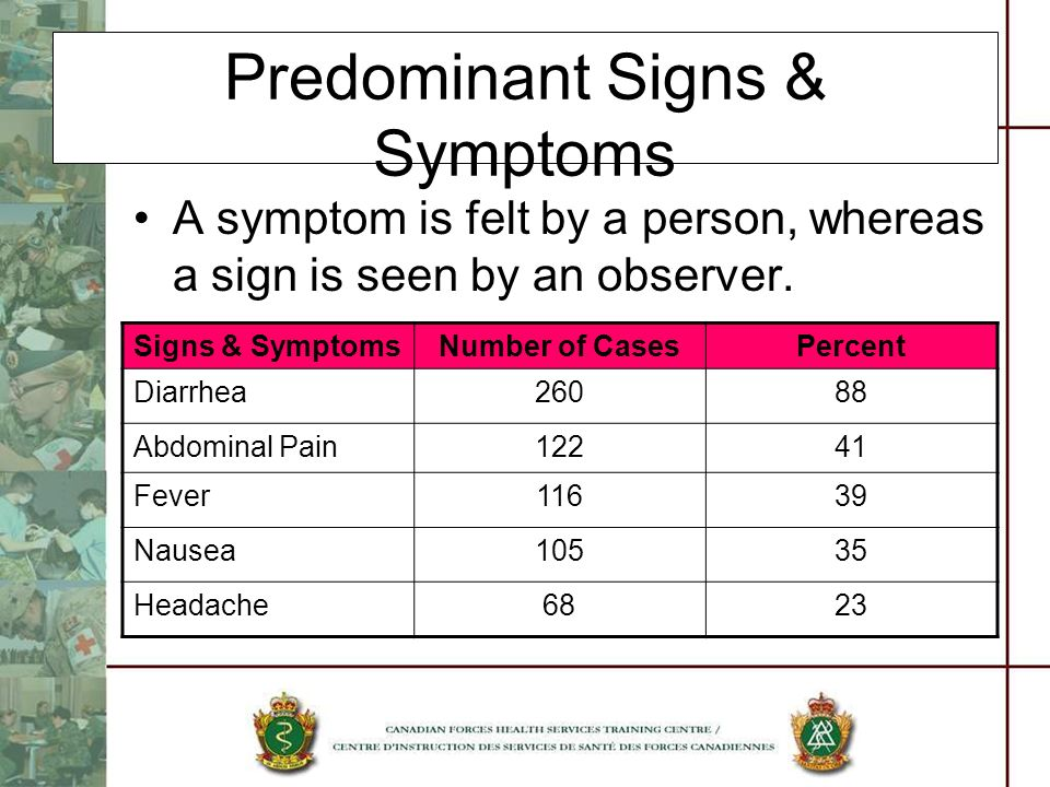 Predominant Signs & Symptoms