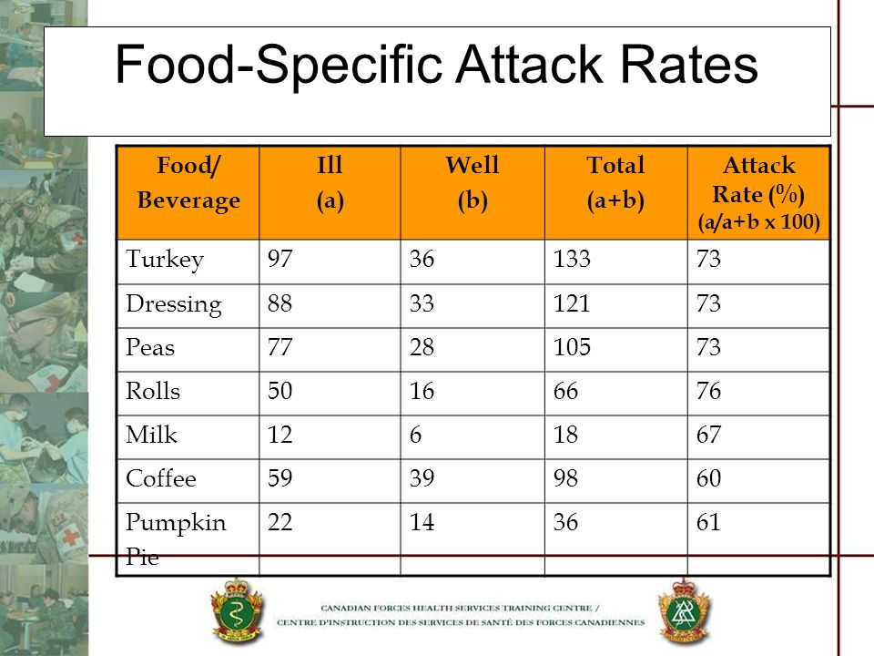 Food-Specific Attack Rates