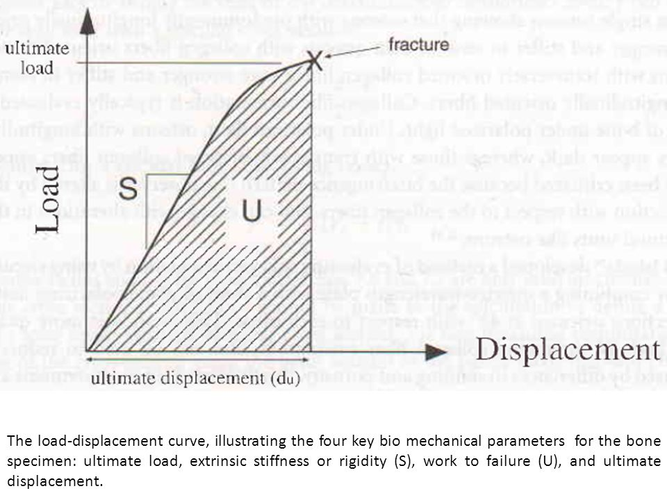 The load-displacement curve, illustrating the four key bio mechanical parameters for the bone specimen: ultimate load, extrinsic stiffness or rigidity (S), work to failure (U), and ultimate displacement.