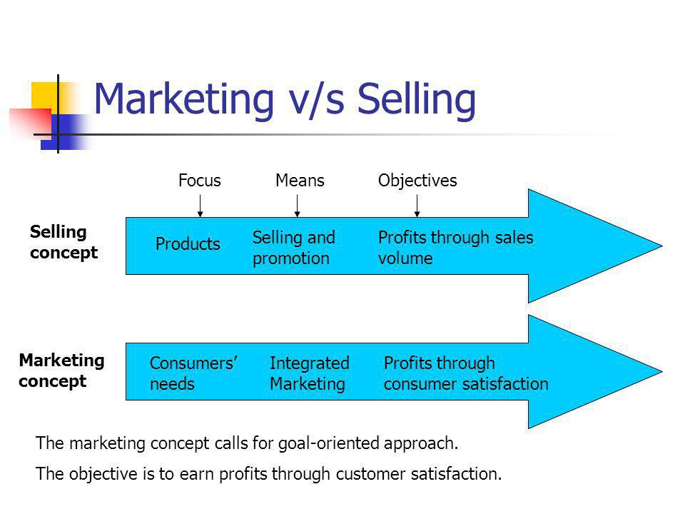 Marketing v/s Selling Focus Means Objectives Selling concept