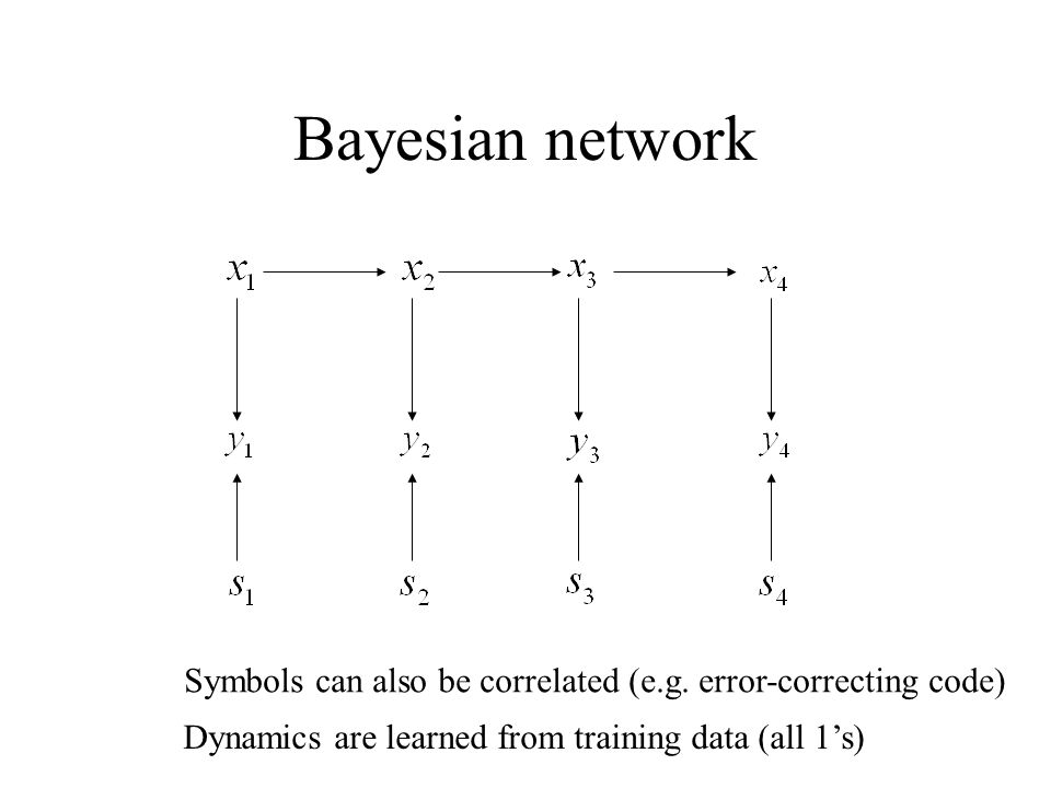 Bayesian network Symbols can also be correlated (e.g.