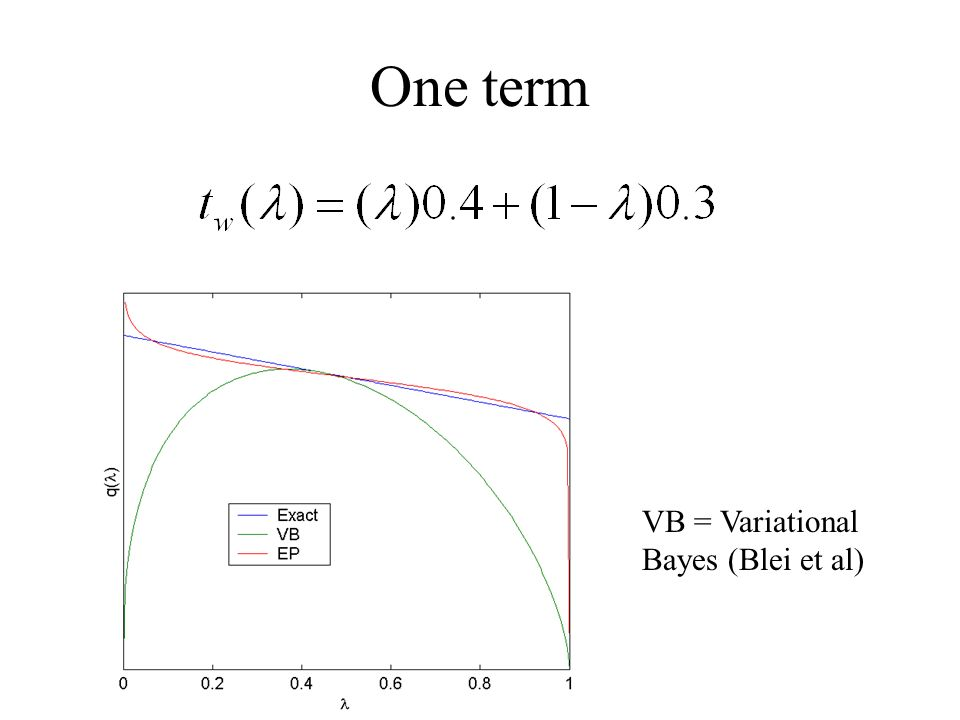 One term VB = Variational Bayes (Blei et al)