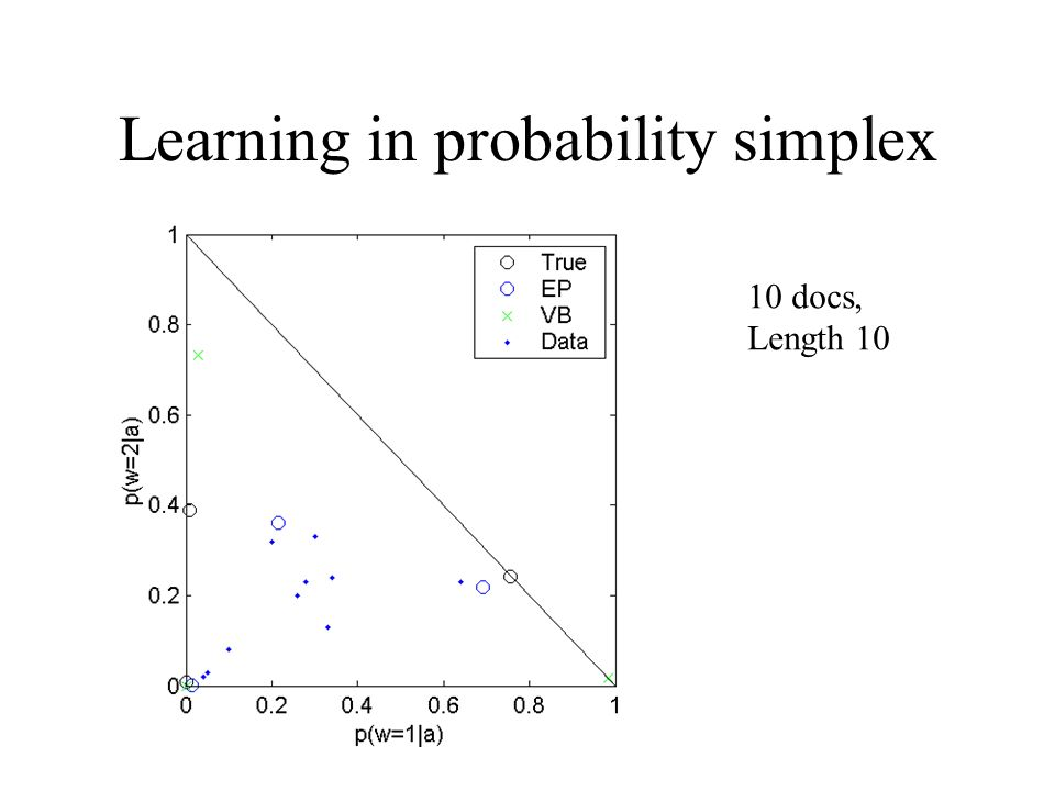 Learning in probability simplex