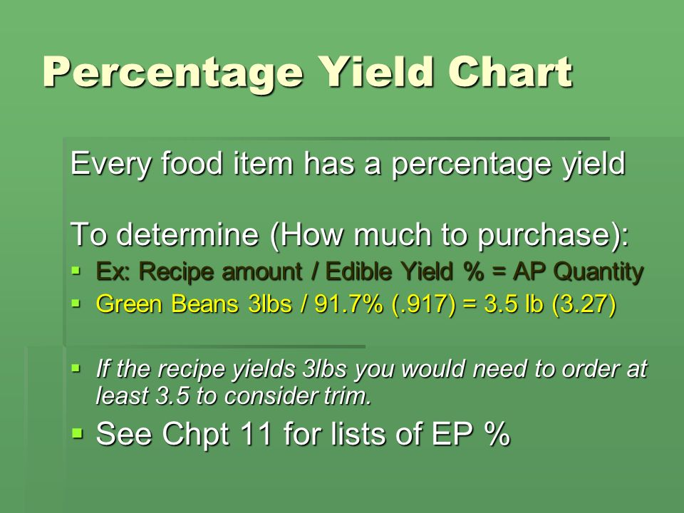 Percentage Yield Chart