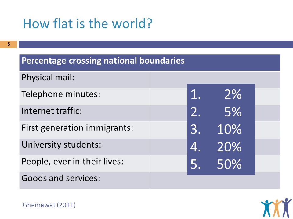 How flat is the world 1. 2% 2. 5% 3. 10% 4. 20% 5. 50%