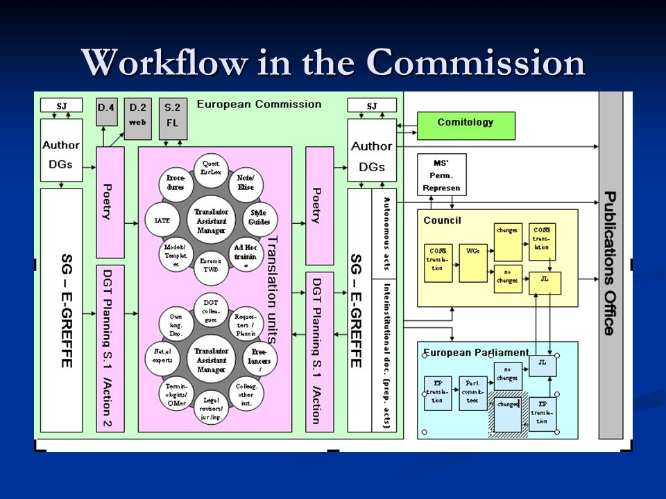 Workflow in the Commission