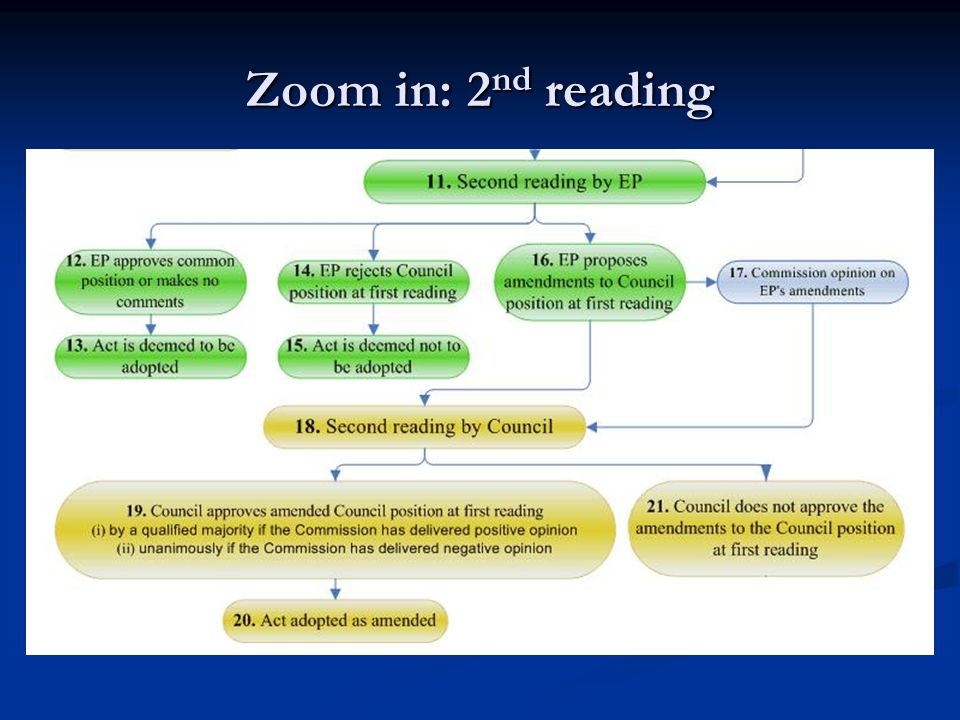 Zoom in: 2nd reading