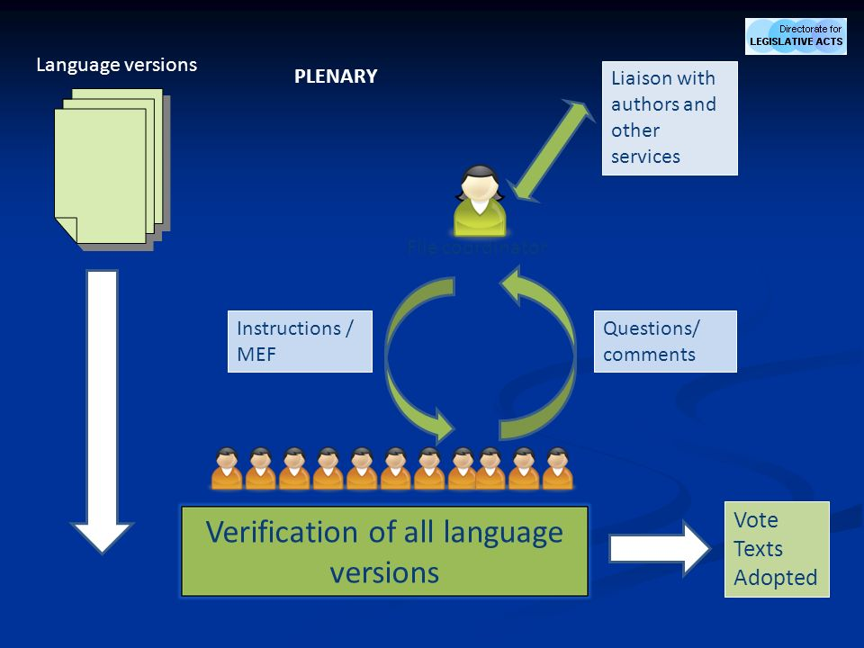 Verification of all language versions