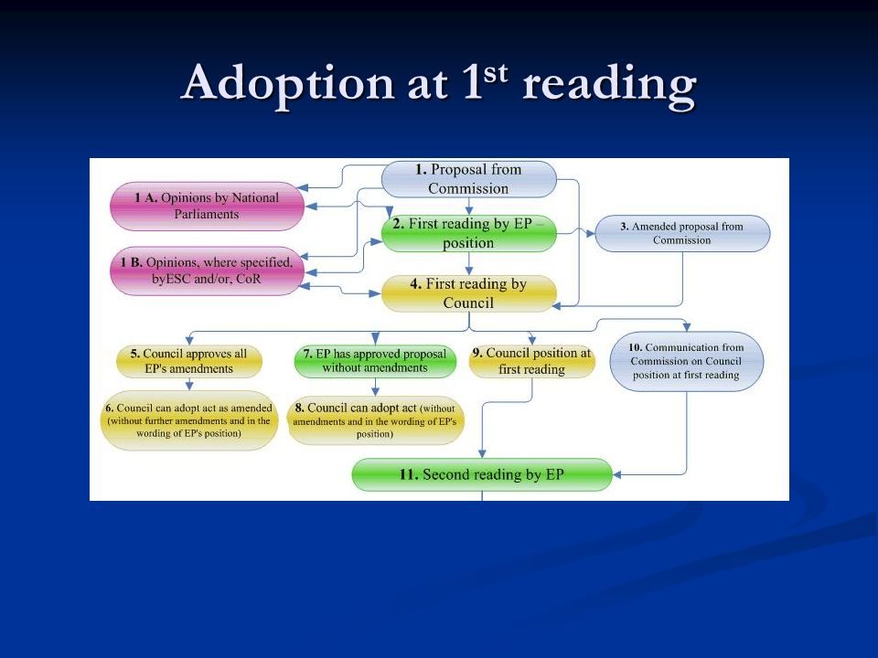 Adoption at 1st reading Transition slide – Remind everybody where we are. John takes over from here.