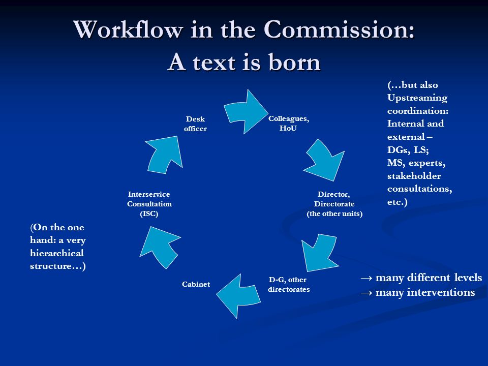 Workflow in the Commission: A text is born