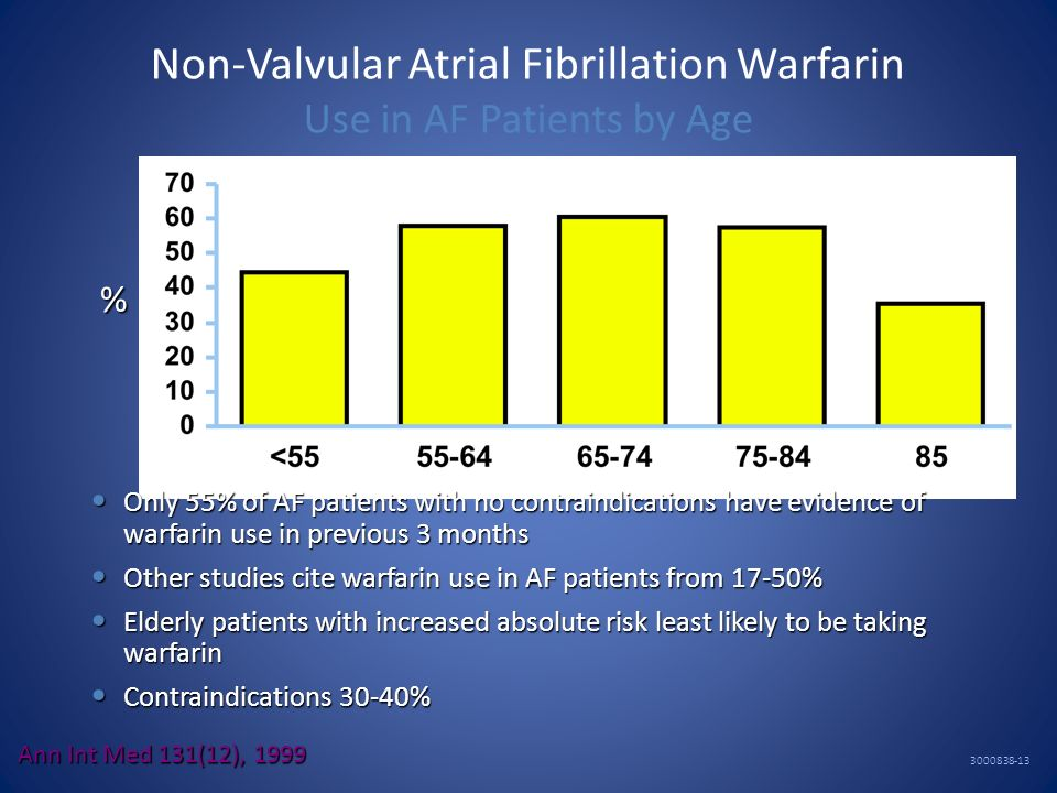 Non-Valvular Atrial Fibrillation Warfarin Use in AF Patients by Age