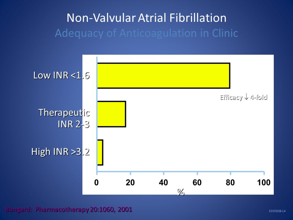 Non-Valvular Atrial Fibrillation Adequacy of Anticoagulation in Clinic