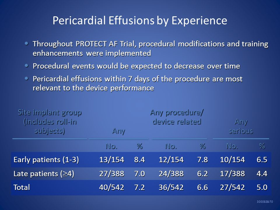 Pericardial Effusions by Experience