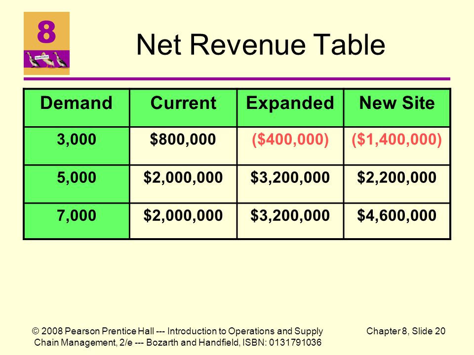 Net Revenue Table Demand Current Expanded New Site 3,000 $800,000