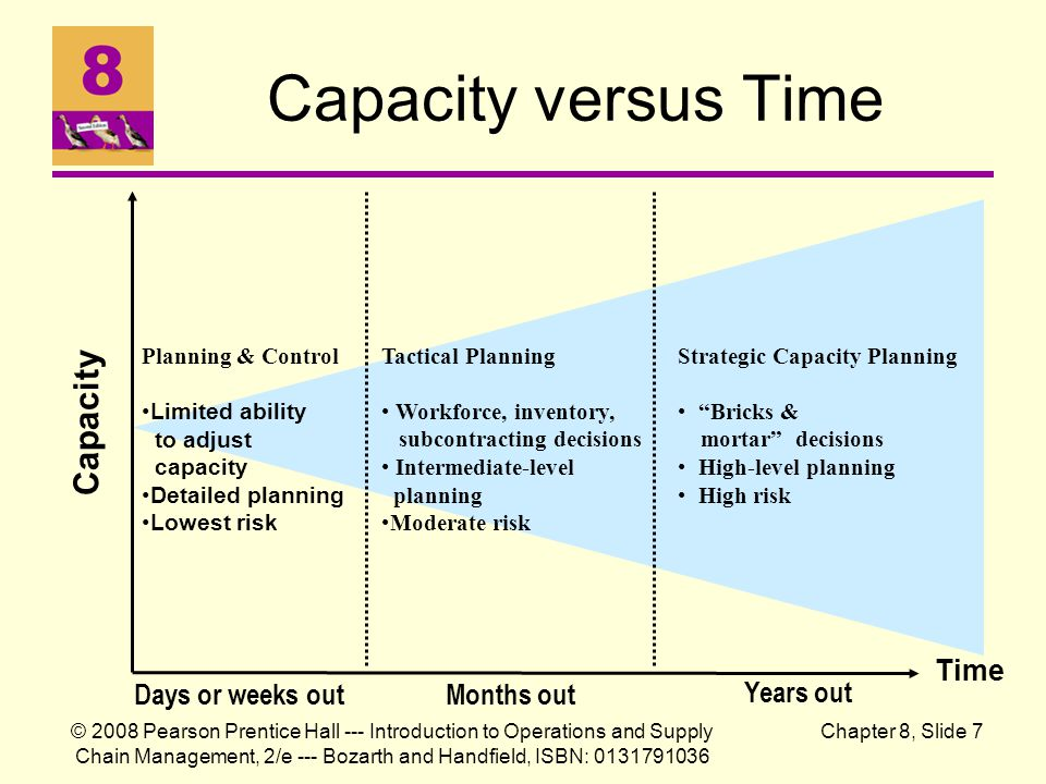 Capacity versus Time Capacity Time Days or weeks out Months out