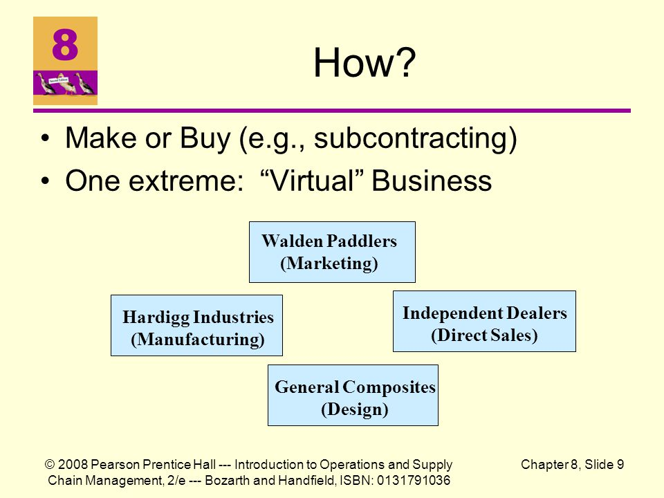 How Make or Buy (e.g., subcontracting)