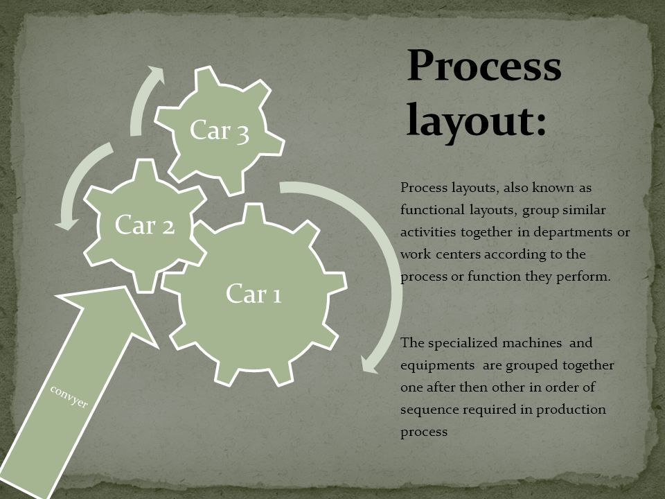 Car 1 Car 2. Car 3. Process layout: