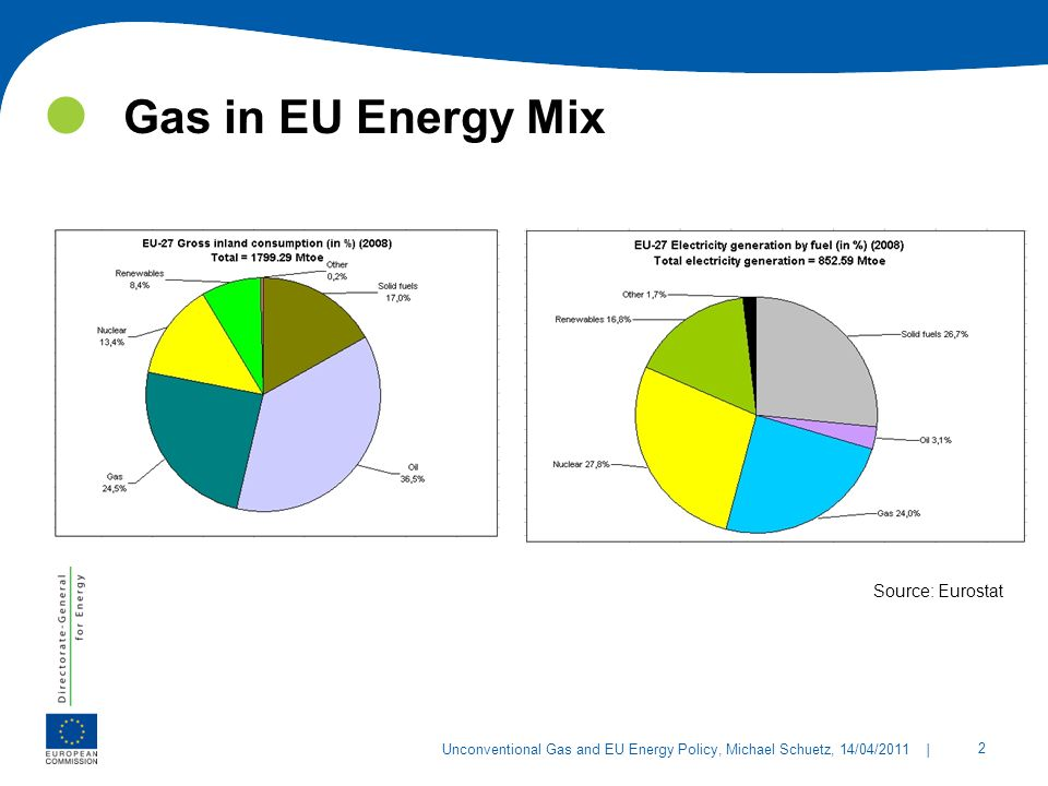 Gas in EU Energy Mix Source: Eurostat