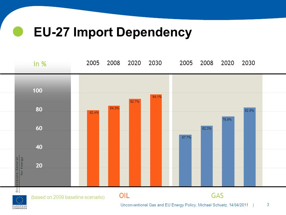 EU-27 Import Dependency in % OIL GAS 2005 2008 2020 2030 2005 2008